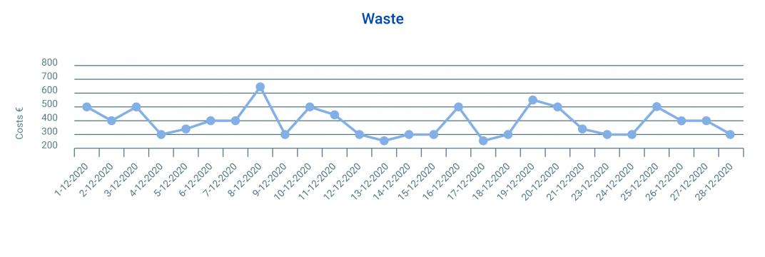 Assets_Waste