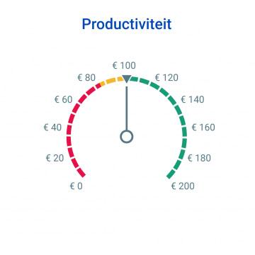 Assets_Productiviteit